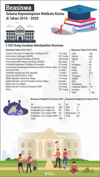 Beasiswa pendidikan Pemkot Surabaya selama kepemimpinan Wali Kota Risma