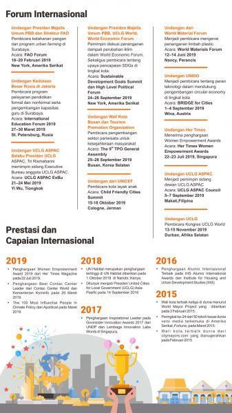 Data Undangan Pembicara dan Capaian Internasional