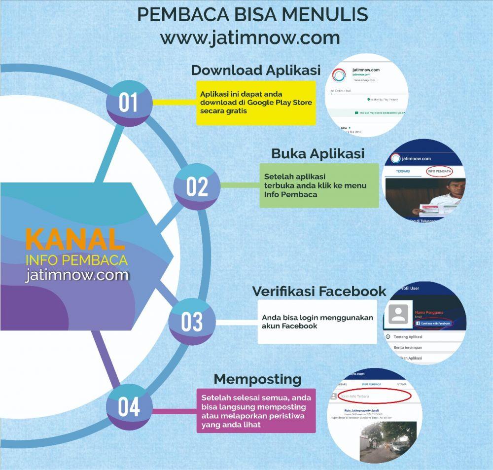 Infografis Info Pembaca JatimNow