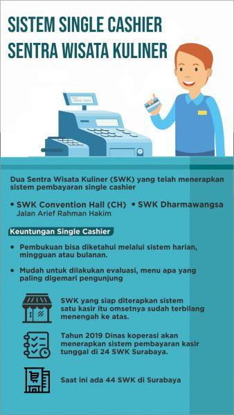 Infografis Sentra Wisata Kuliner