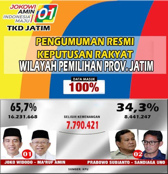 Hasil rekapitulasi suara Pilpres 2019 di Jatim