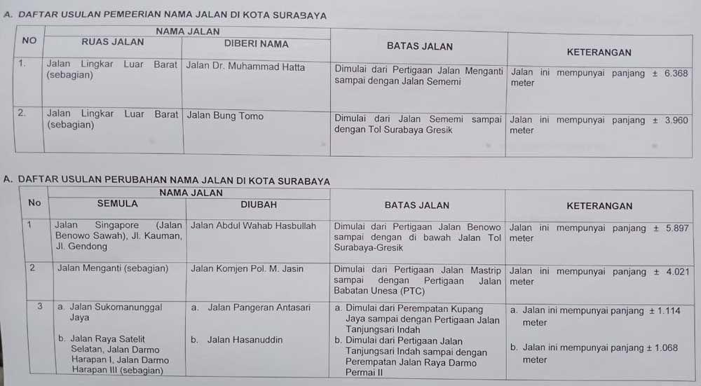 Sebagian nama jalan di Surabaya yang akan diubah